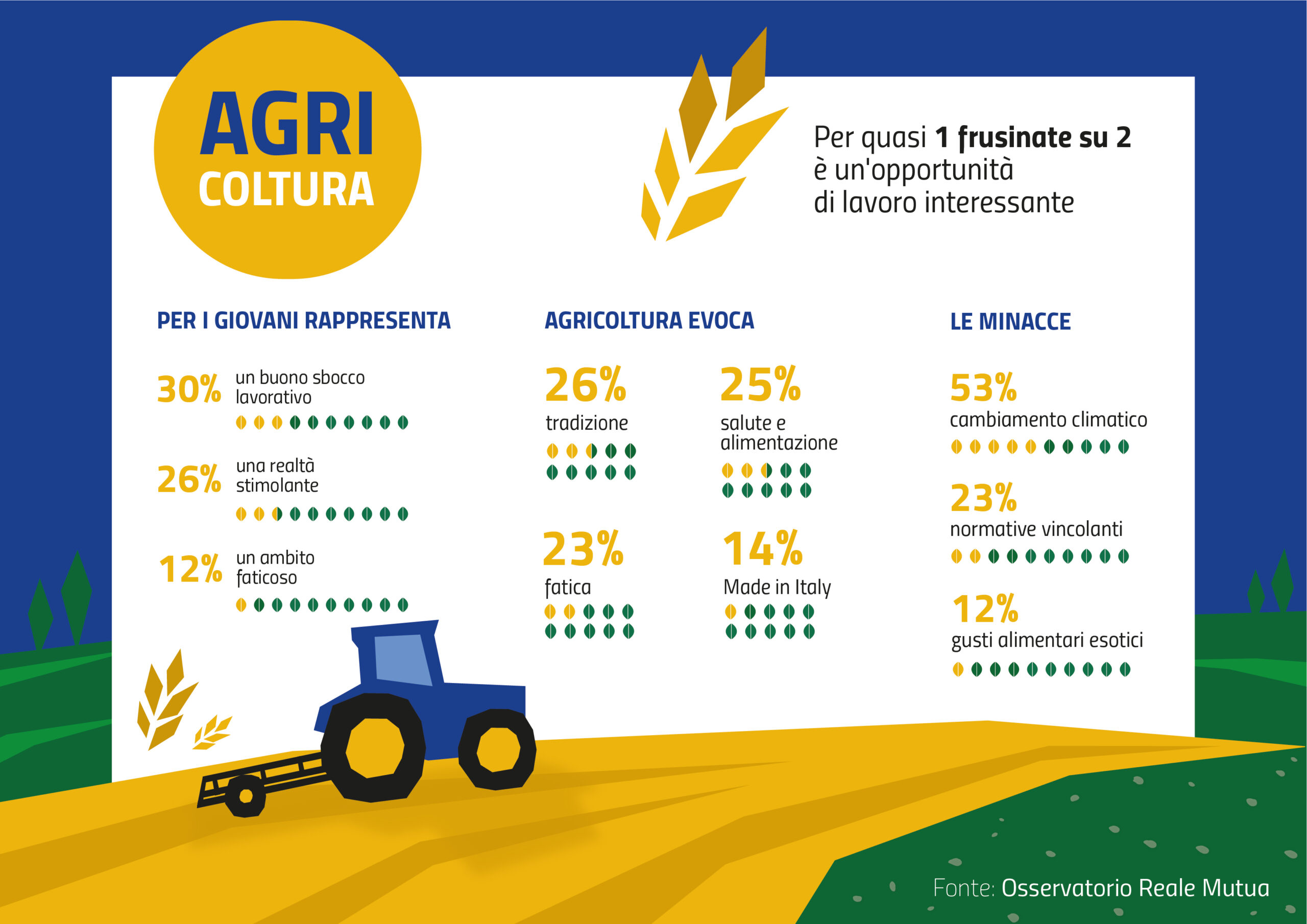 Indagine: Agricoltura, per 1 frusinate su 2 è una buona opportunità di lavoro.